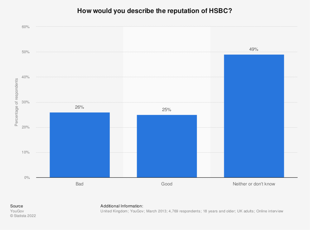 Statistic: How would you describe the reputation of HSBC? | Statista