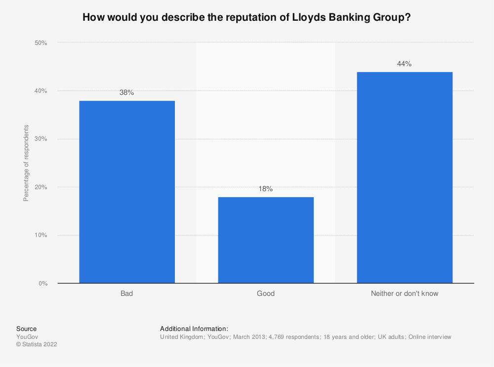 Statistic: How would you describe the reputation of Lloyds Banking Group? | Statista