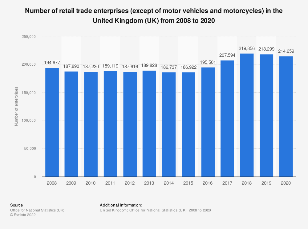 Statistic: Number of retail trade enterprises (except of motor vehicles and motorcycles) in the United Kingdom (UK) from 2008 to 2017 | Statista