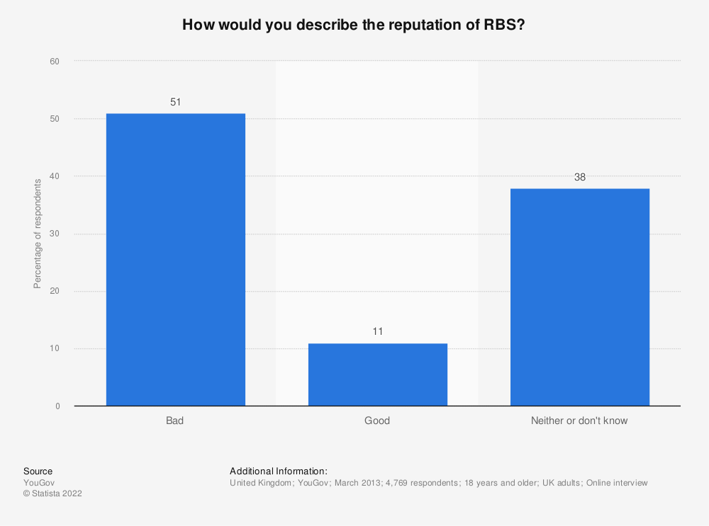 Statistic: How would you describe the reputation of RBS? | Statista