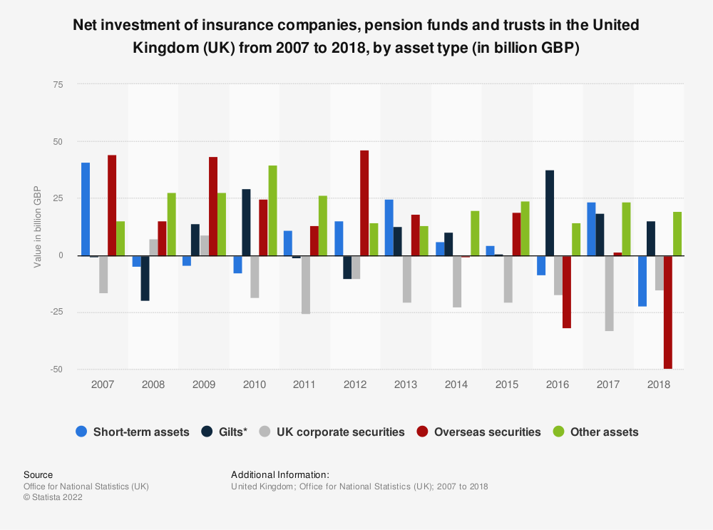 Statistic: Net investment of insurance companies, pension funds and trusts in the United Kingdom (UK) from 2007 to 2017, by asset type (in billion GBP) | Statista