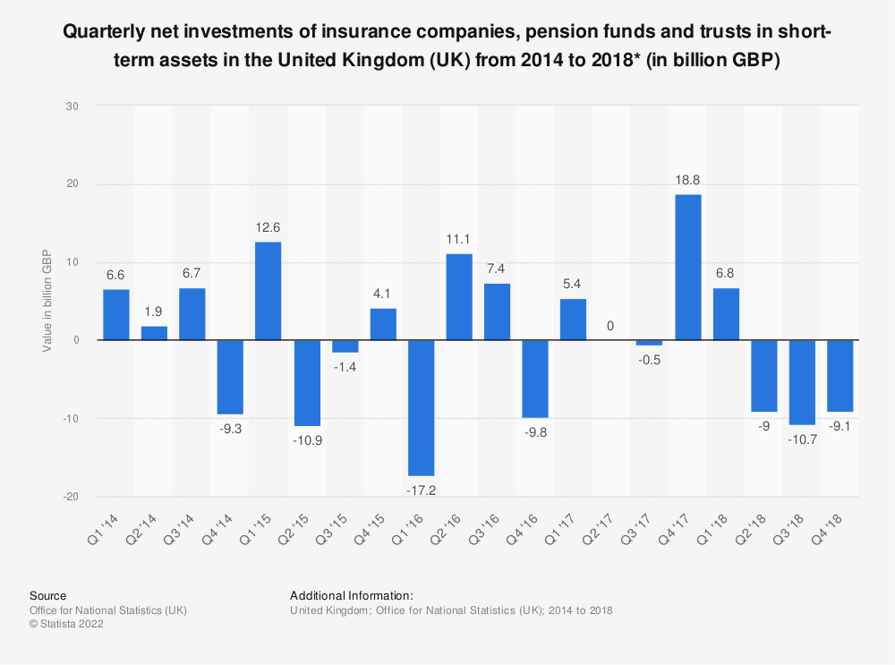 Statistic: Quarterly net investments of insurance companies, pension funds and trusts in short-term assets in the United Kingdom (UK) from 2014 to 2018* (in billion GBP) | Statista