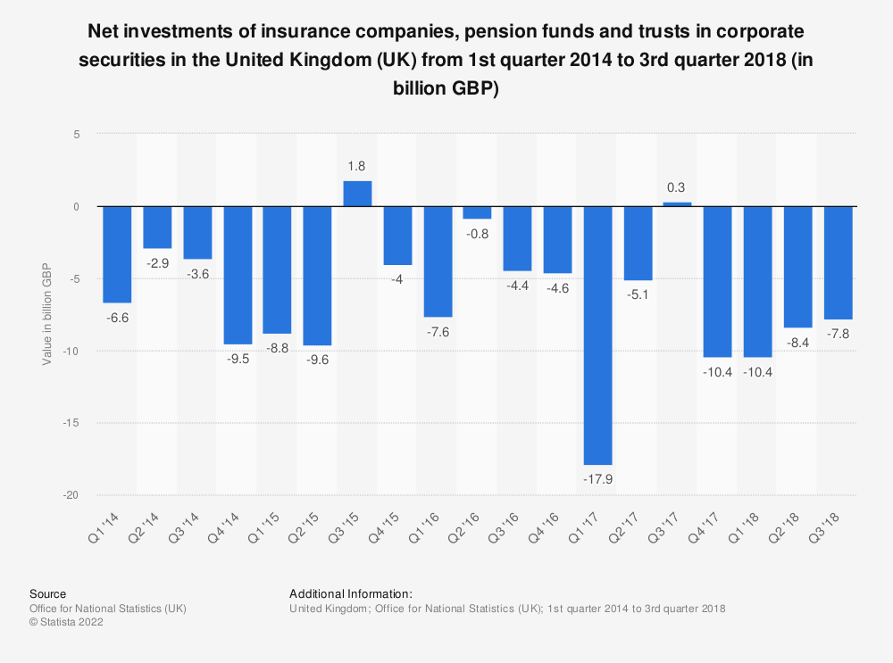 Statistic: Net investments of insurance companies, pension funds and trusts in corporate securities in the United Kingdom (UK) from 1st quarter 2014 to 3rd quarter 2018 (in billion GBP)  | Statista