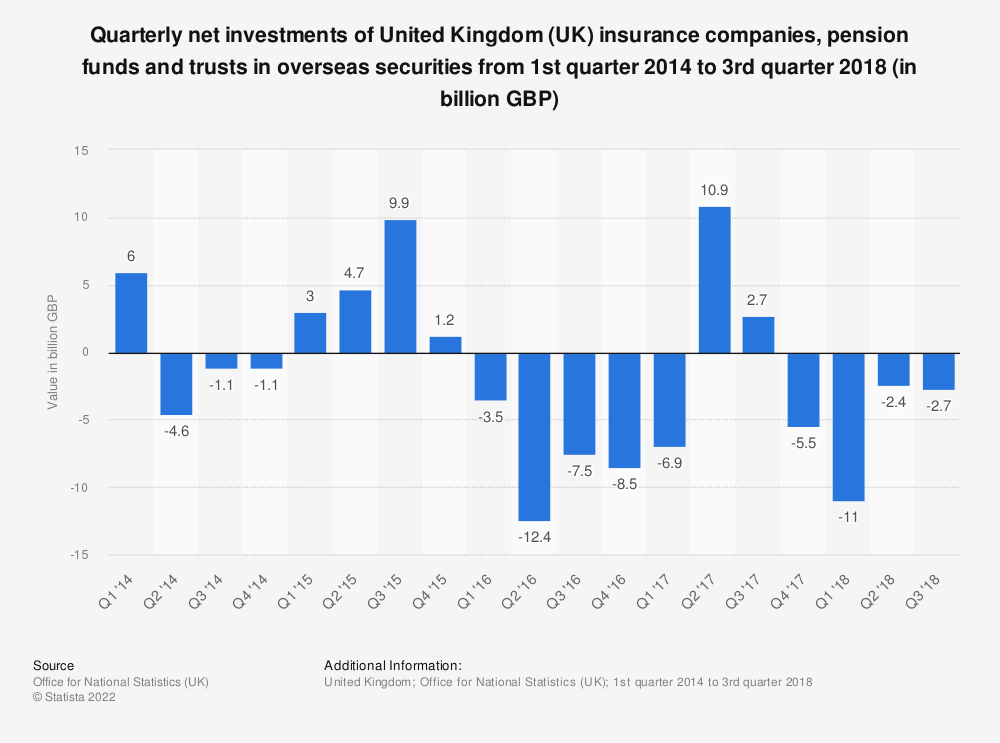 Statistic: Quarterly net investments of United Kingdom (UK) insurance companies, pension funds and trusts in overseas securities from 1st quarter 2014 to 3rd quarter 2018 (in billion GBP) | Statista