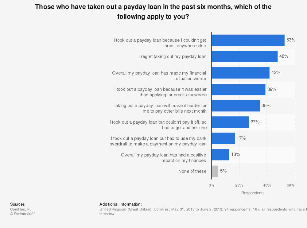 Statistic: Those who have taken out a payday loan in the past six months, which of the following apply to you? | Statista