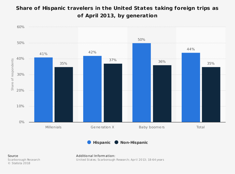 Statistic: Share of Hispanic travelers in the United States taking foreign trips as of April 2013, by generation | Statista