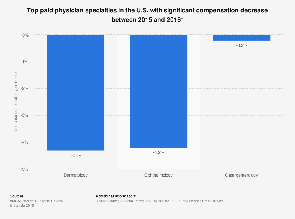 Statistic: Top paid physician specialties in the U.S. with significant compensation decrease between 2015 and 2016* | Statista