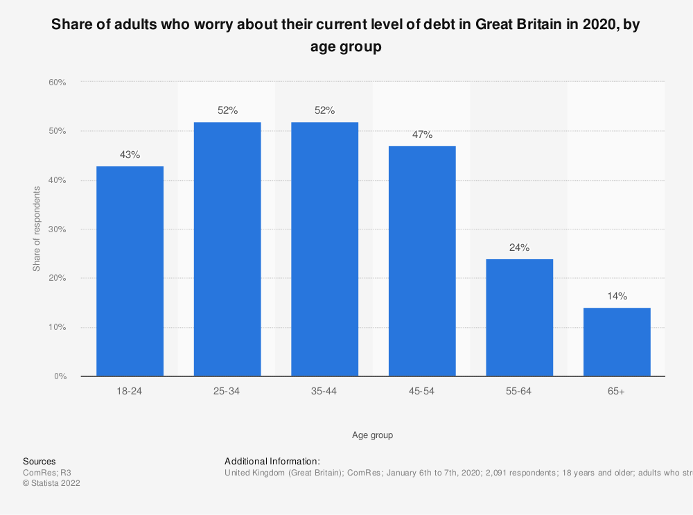 Statistic: Share of adults who worry about their current level of debt in Great Britain in 2018, by age group | Statista