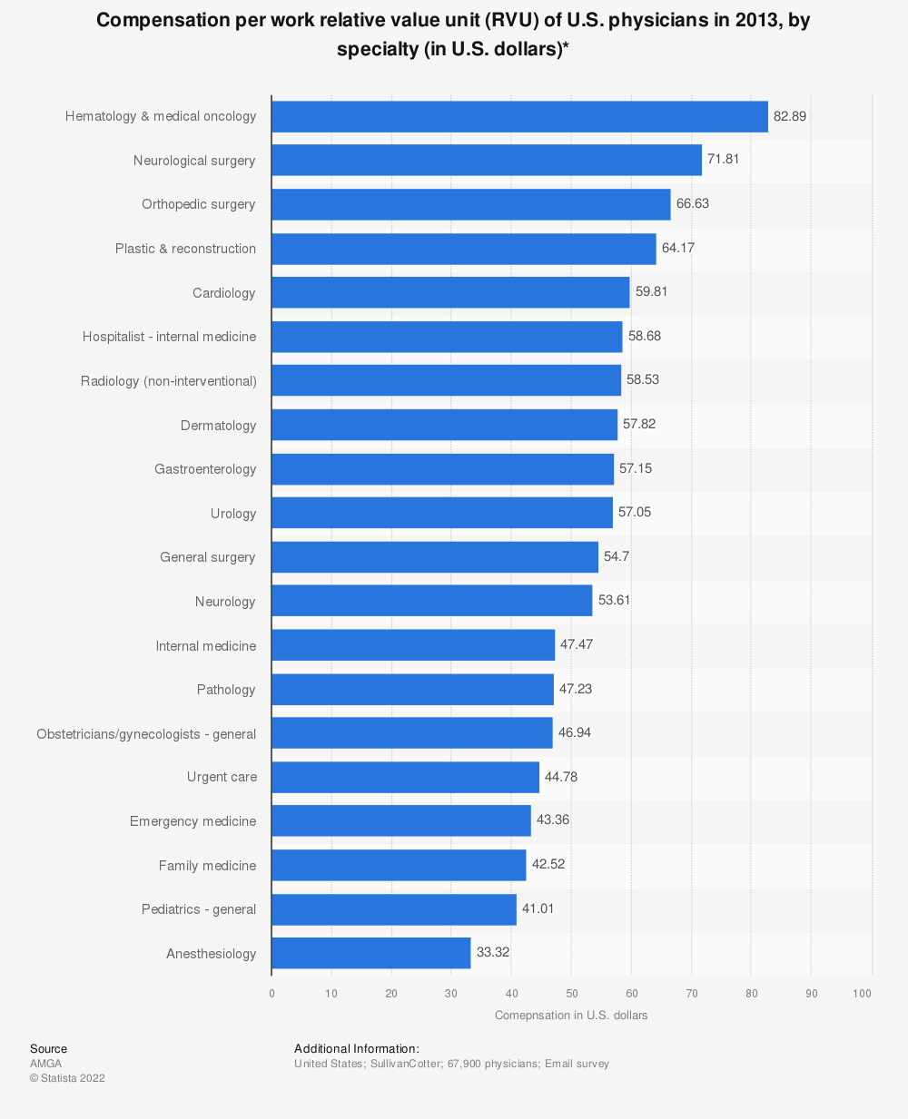 Statistic: Compensation per work relative value unit (RVU) of U.S. physicians in 2013, by specialty (in U.S. dollars)* | Statista