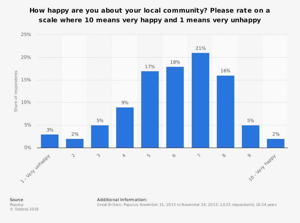 Statistic: How happy are you about your local community? Please rate on a scale where 10 means very happy and 1 means very unhappy   Statista