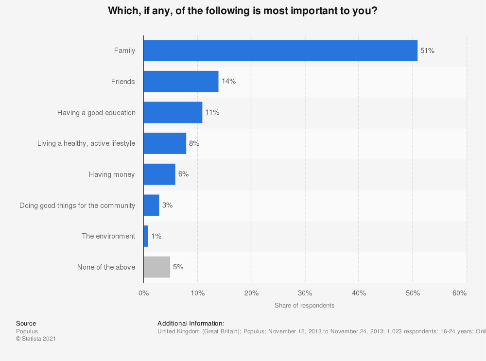 Statistic: Which, if any, of the following is most important to you? | Statista