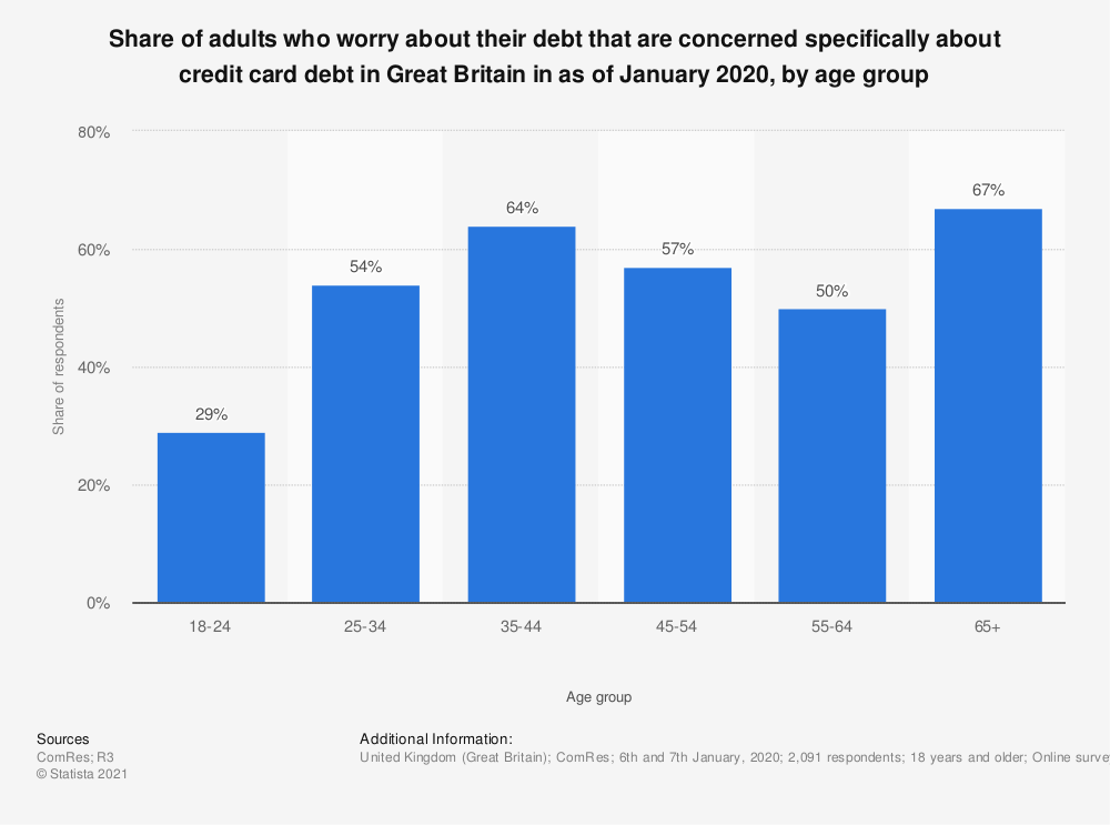 Statistic: Share of adults who worry about their debt that are concerned specifically about credit card debt in Great Britain in as of December 2018, by age group | Statista