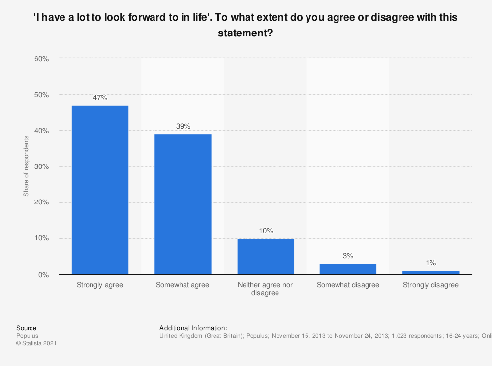 Statistic: 'I have a lot to look forward to in life'. To what extent do you agree or disagree with this statement? | Statista