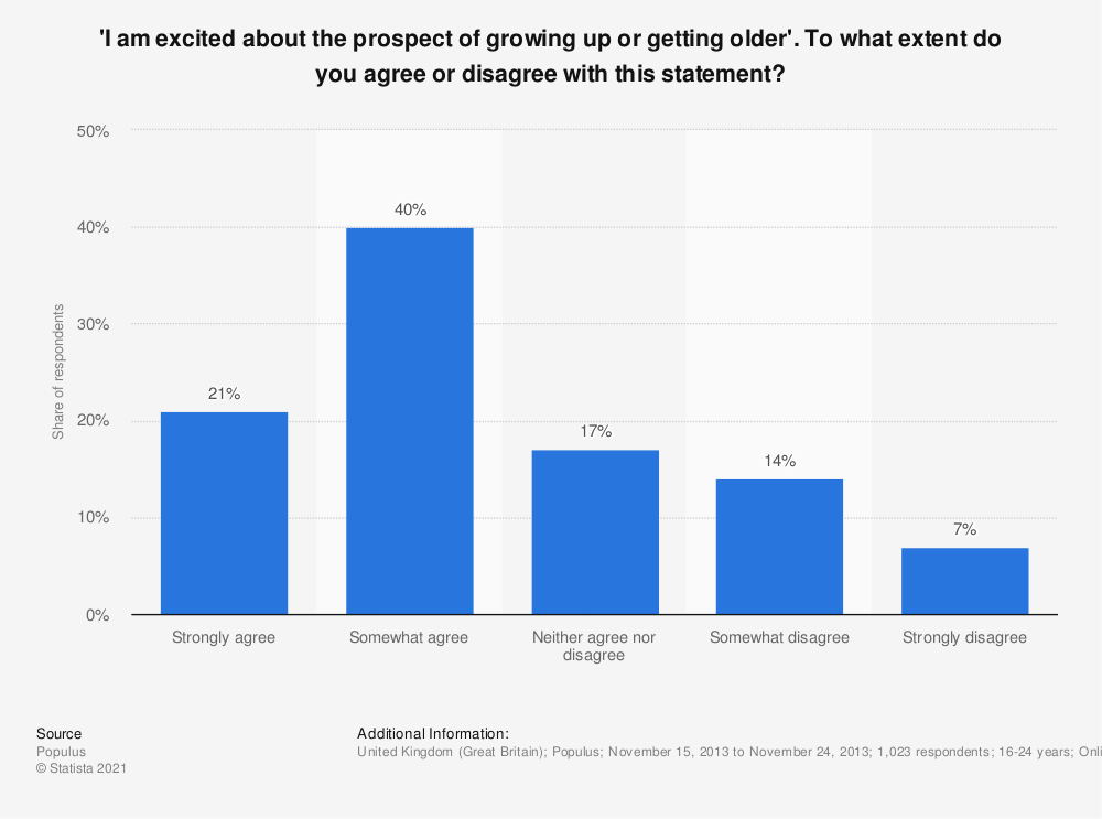 Statistic: 'I am excited about the prospect of growing up or getting older'. To what extent do you agree or disagree with this statement? | Statista