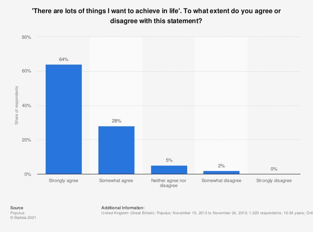 Statistic: 'There are lots of things I want to achieve in life'. To what extent do you agree or disagree with this statement? | Statista
