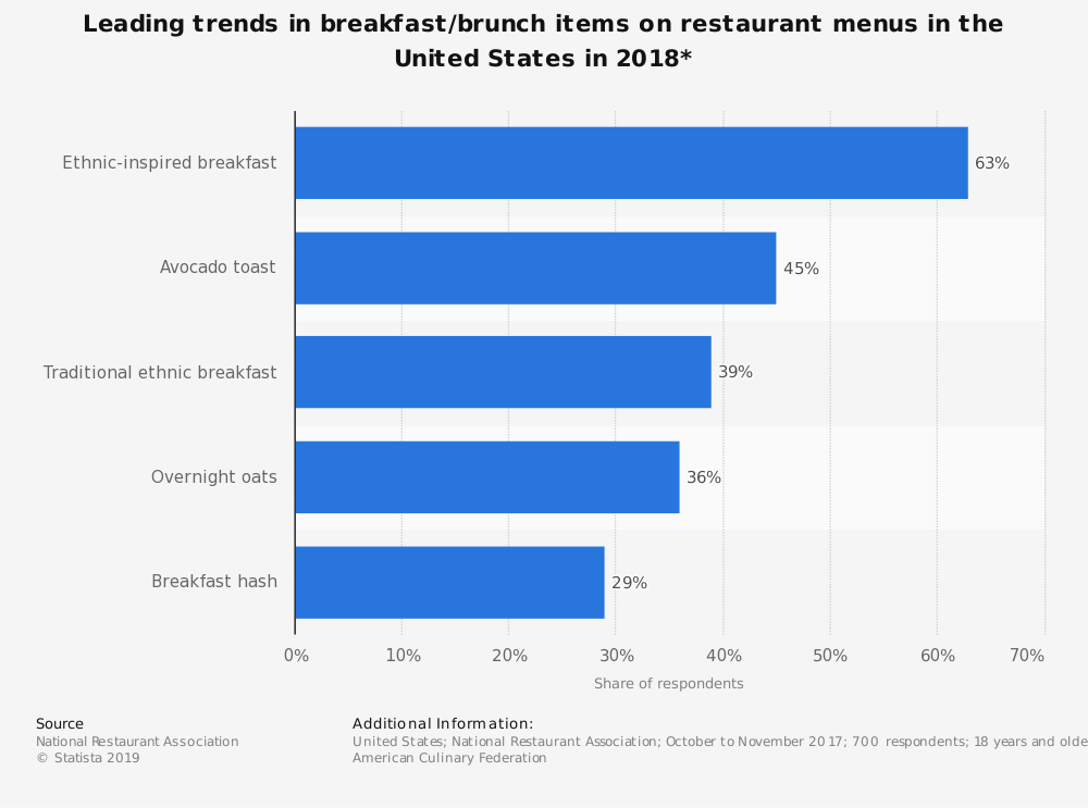 Statistic: Leading trends in breakfast/brunch items on restaurant menus in the United States in 2018* | Statista