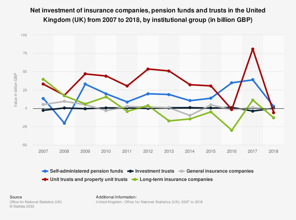 Statistic: Net investment of insurance companies, pension funds and trusts in the United Kingdom (UK) as of 2017, by institutional group (in billion GBP)  | Statista