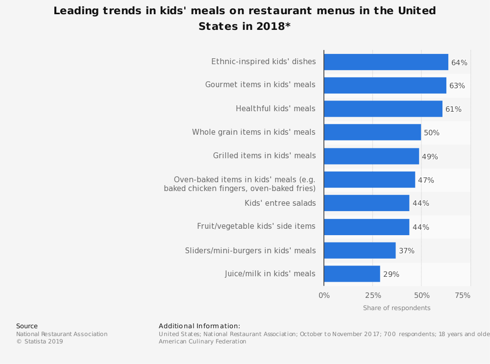 Statistic: Leading trends in kids' meals on restaurant menus in the United States in 2018* | Statista