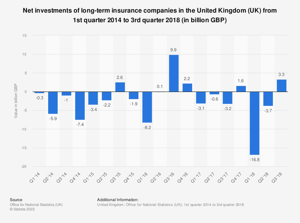 Statistic: Net investments of long-term insurance companies in the United Kingdom (UK) from 1st quarter 2014 to 3rd quarter 2018 (in billion GBP) | Statista