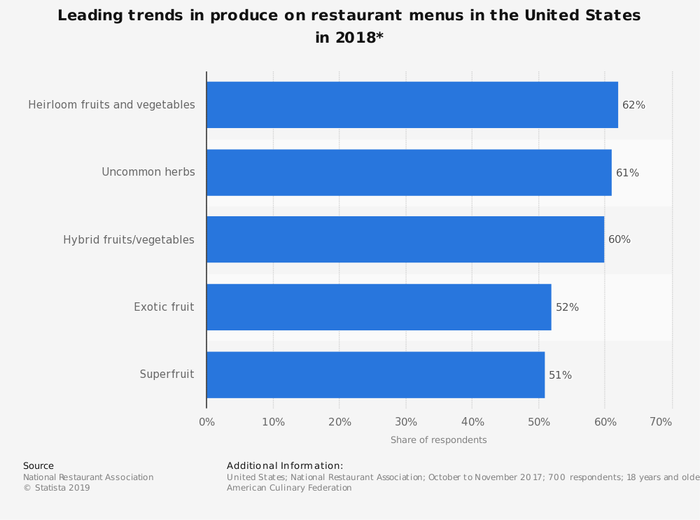 Statistic: Leading trends in produce on restaurant menus in the United States in 2018* | Statista