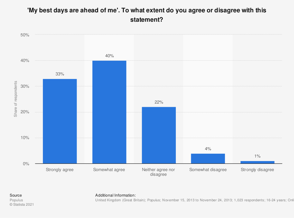 Statistic: 'My best days are ahead of me'. To what extent do you agree or disagree with this statement? | Statista