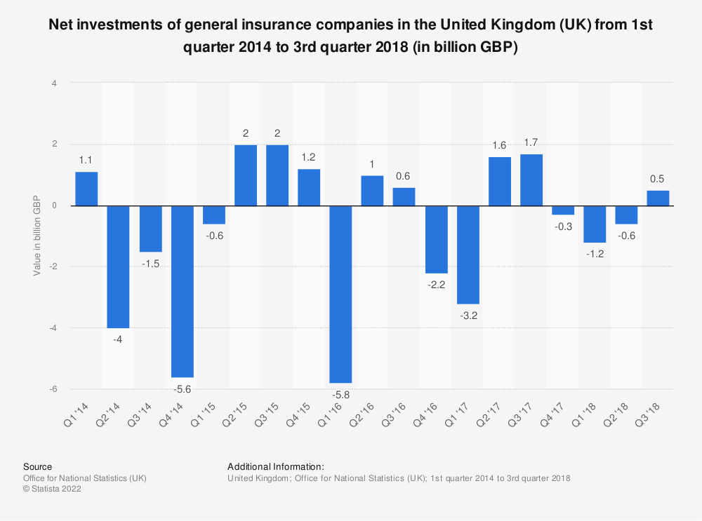 Statistic: Net investments of general insurance companies in the United Kingdom (UK) from 1st quarter 2014 to 3rd quarter 2018 (in billion GBP)  | Statista