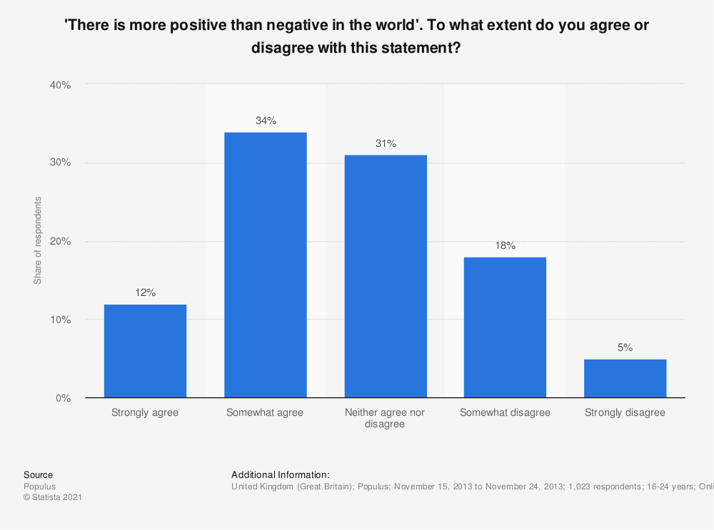 Statistic: 'There is more positive than negative in the world'. To what extent do you agree or disagree with this statement? | Statista