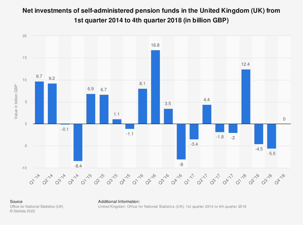 Statistic: Net investments of self-administered pension funds in the United Kingdom (UK) from 1st quarter 2014 to 4th quarter 2018 (in billion GBP) | Statista