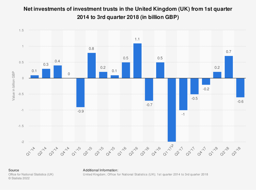 Statistic: Net investments of investment trusts in the United Kingdom (UK) from 1st quarter 2014 to 3rd quarter 2018 (in billion GBP) | Statista
