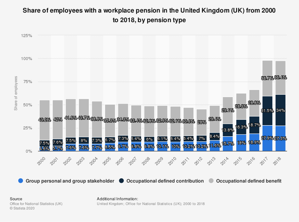 Statistic: Share of employees with a workplace pension in the United Kingdom (UK) from 2000 to 2017, by pension type | Statista