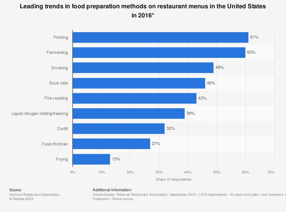 Statistic: Leading trends in food preparation methods on restaurant menus in the United States in 2016* | Statista