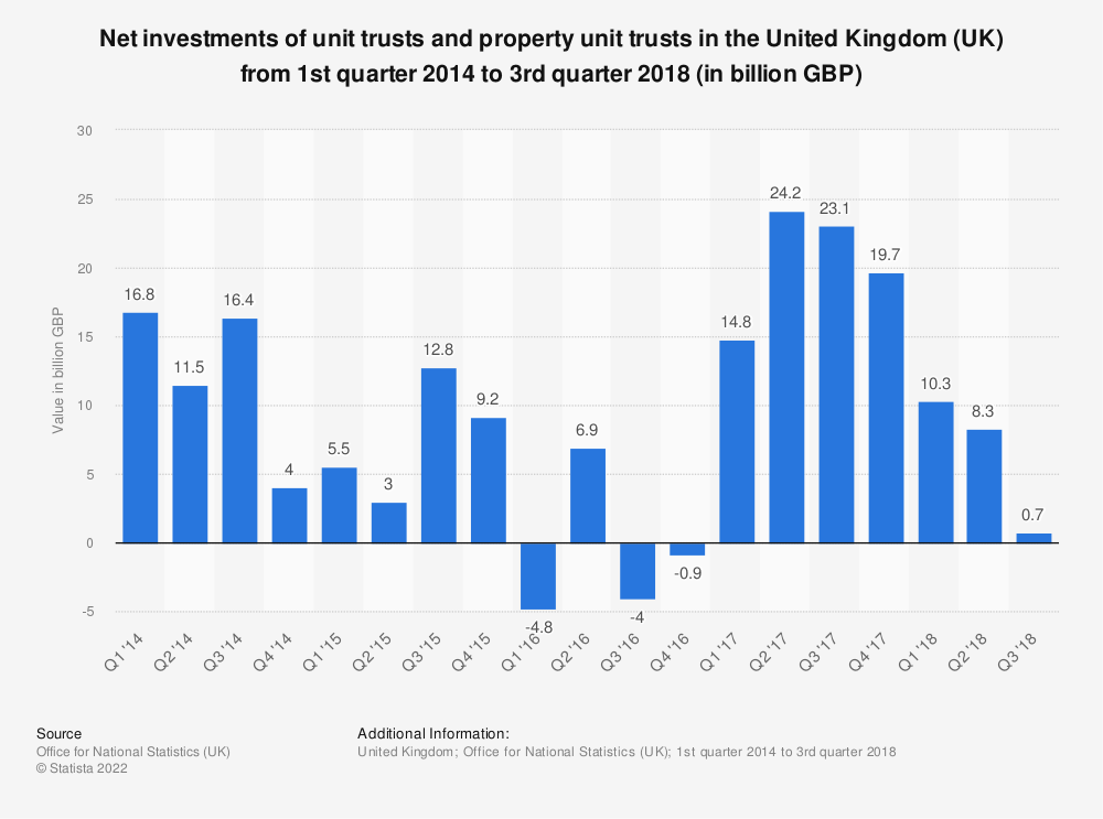 Statistic: Net investments of unit trusts and property unit trusts in the United Kingdom (UK) from 1st quarter 2014 to 3rd quarter 2018 (in billion GBP) | Statista