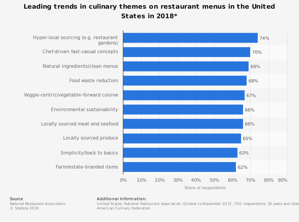 Statistic: Leading trends in culinary themes on restaurant menus in the United States in 2018* | Statista