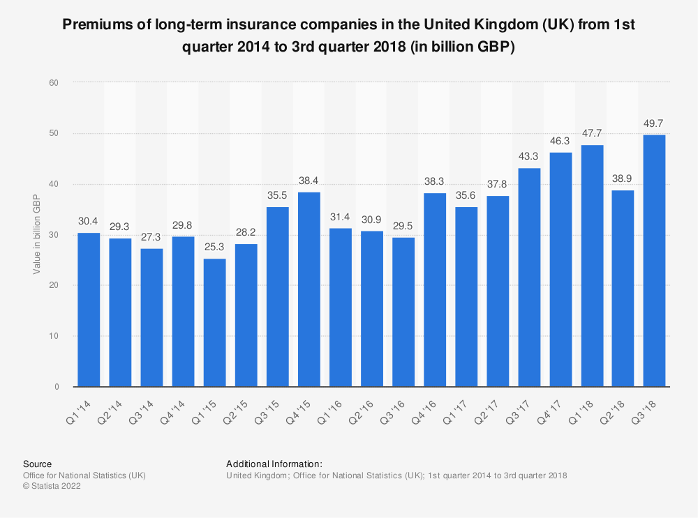 Statistic: Premiums of long-term insurance companies in the United Kingdom (UK) from 1st quarter 2014 to 3rd quarter 2018 (in billion GBP) | Statista