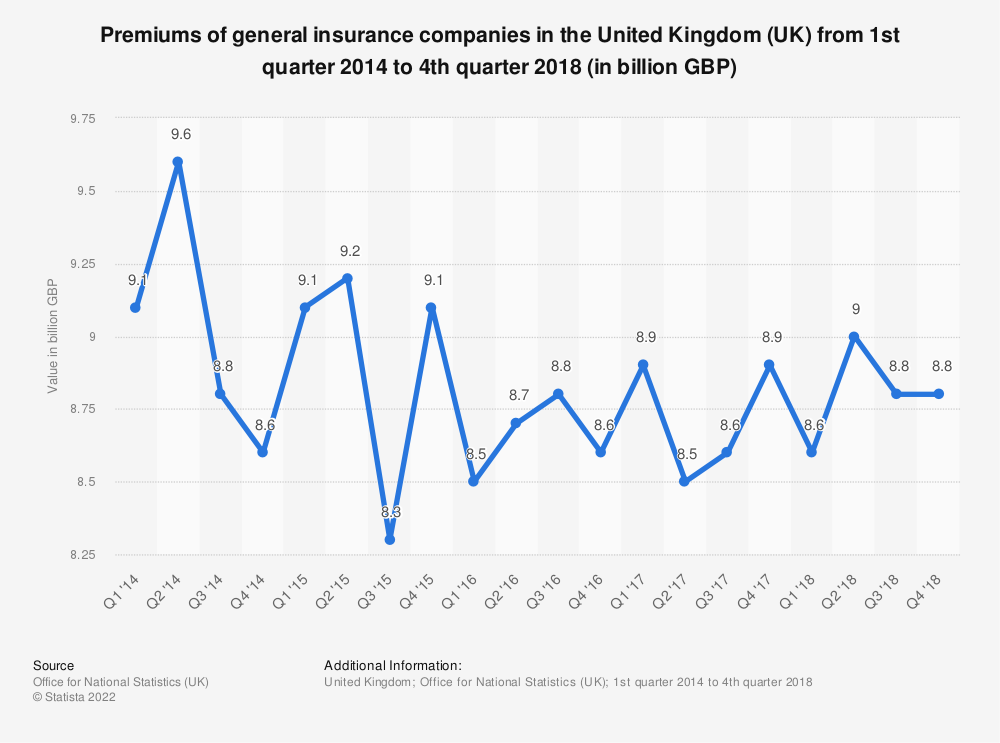 Statistic: Premiums of general insurance companies in the United Kingdom (UK) from 1st quarter 2014 to 1st quarter 2018 (in billion GBP) | Statista