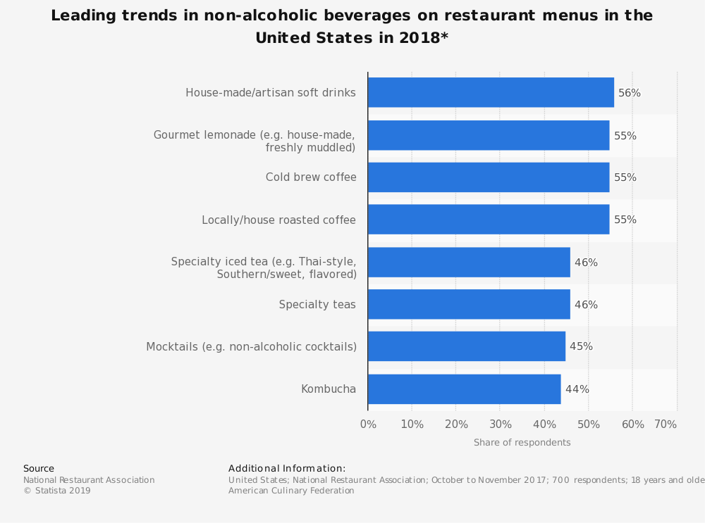 Statistic: Leading trends in non-alcoholic beverages on restaurant menus in the United States in 2018* | Statista