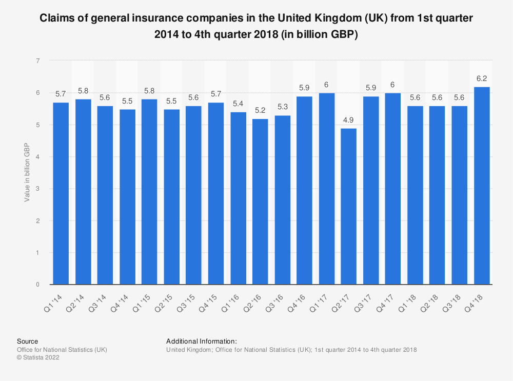 Statistic: Claims of general insurance companies in the United Kingdom (UK) from 1st quarter 2014 to 4th quarter 2018 (in billion GBP) | Statista