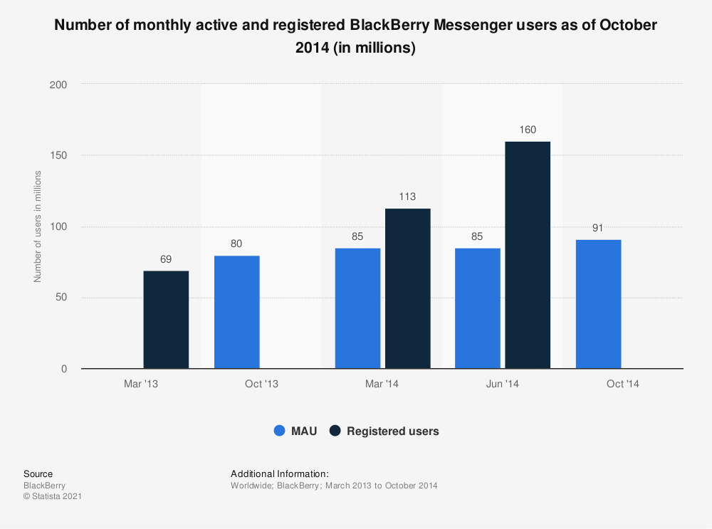 Statistic: Number of monthly active and registered BlackBerry Messenger users as of October 2014 (in millions) | Statista