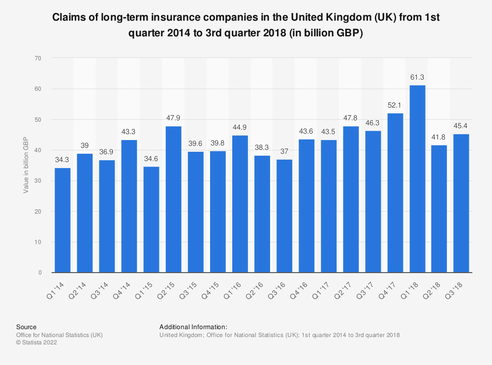 Statistic: Claims of long-term insurance companies in the United Kingdom (UK) from 1st quarter 2014 to 3rd quarter 2018 (in billion GBP) | Statista