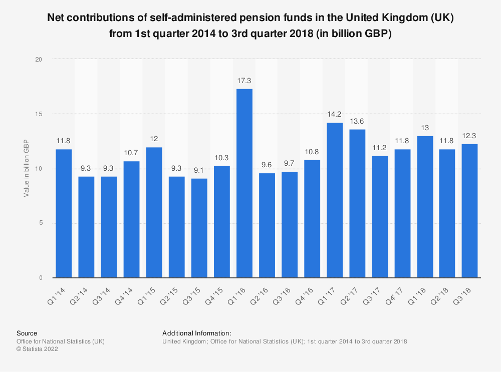 Statistic: Net contributions of self-administered pension funds in the United Kingdom (UK) from 1st quarter 2014 to 3rd quarter 2018 (in billion GBP) | Statista