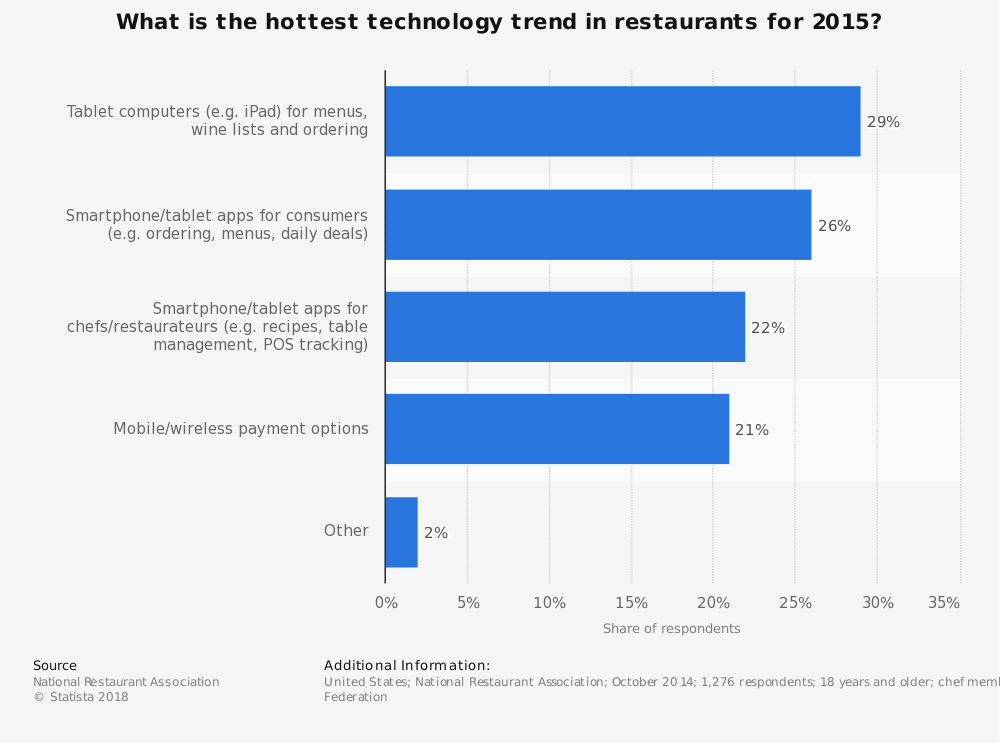 Statistic: What is the hottest technology trend in restaurants for 2015? | Statista