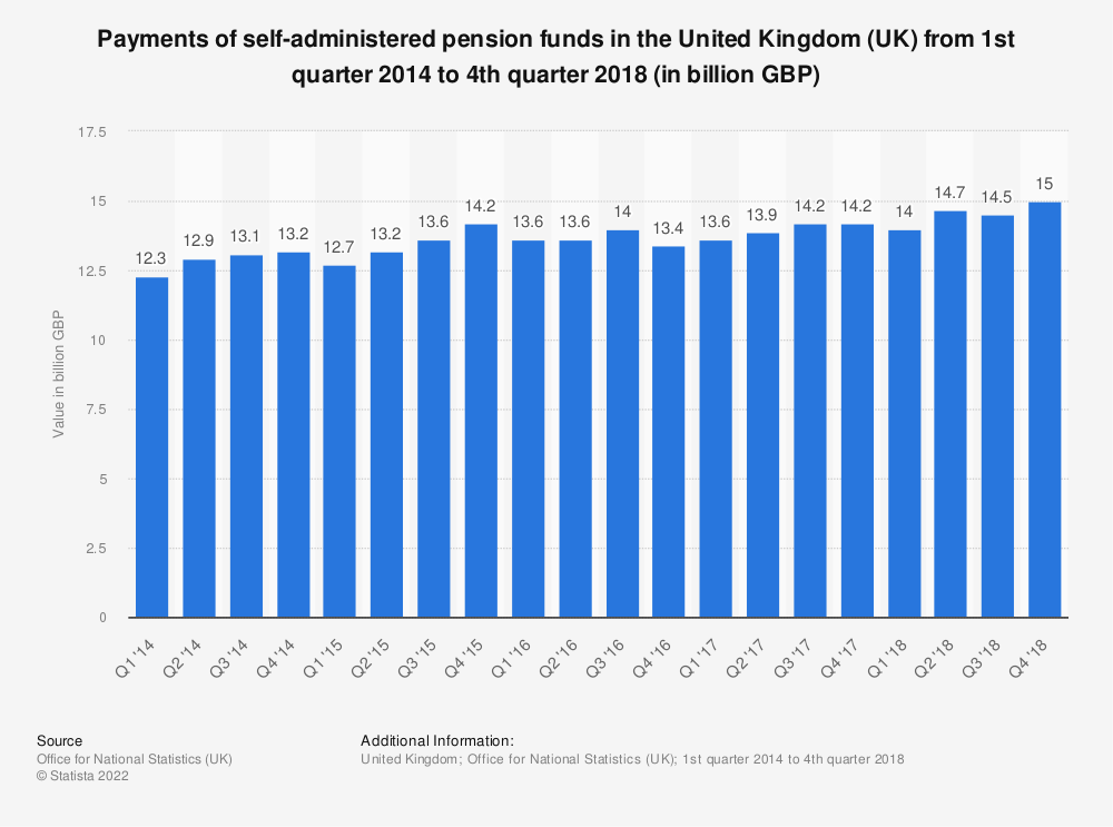 Statistic: Payments of self-administered pension funds in the United Kingdom (UK) from 1st quarter 2014 to 4th quarter 2018 (in billion GBP) | Statista