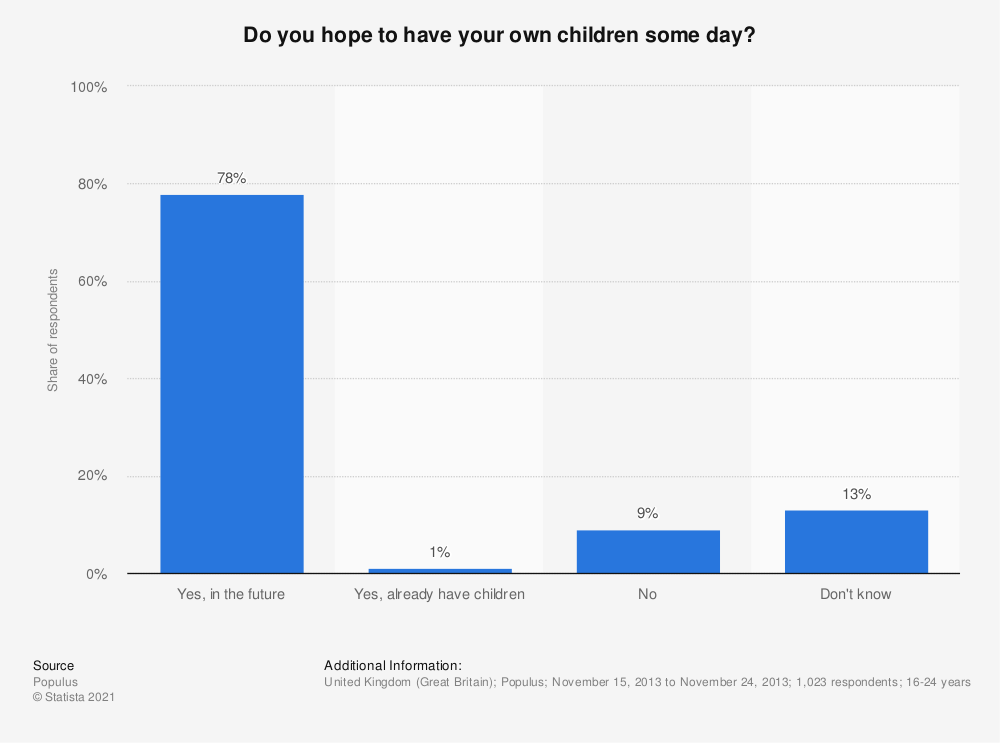 Statistic: Do you hope to have your own children some day? | Statista