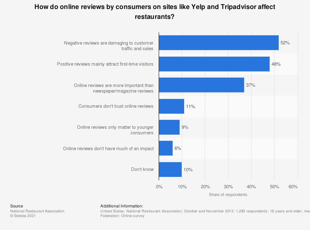 Statistic: How do online reviews by consumers on sites like Yelp and TripAdvisor affect restaurants? | Statista