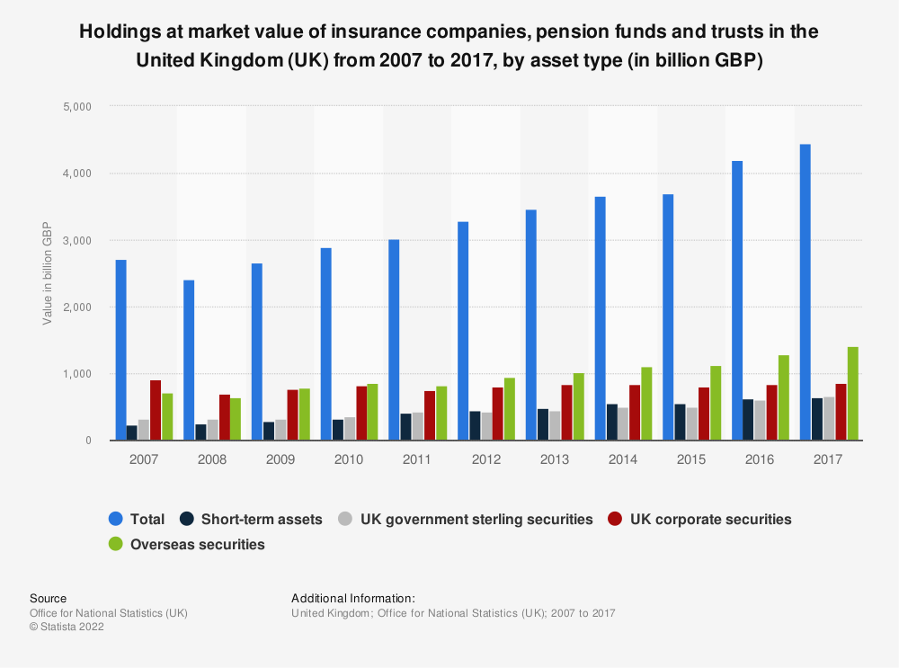 Statistic: Holdings at market value of insurance companies, pension funds and trusts in the United Kingdom (UK) from 2007 to 2017, by asset type (in billion GBP)  | Statista