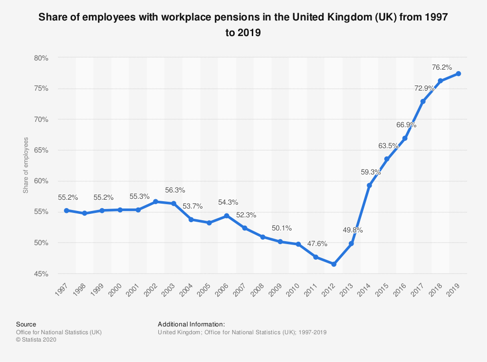 Statistic: Share of employees with workplace pensions in the United Kingdom (UK) from 2000 to 2018 | Statista
