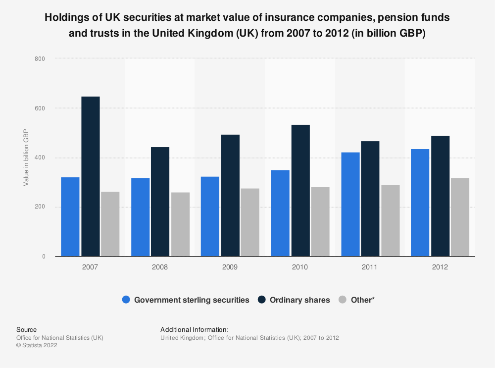Statistic: Holdings of UK securities at market value of insurance companies, pension funds and trusts in the United Kingdom (UK) from 2007 to 2012 (in billion GBP)  | Statista