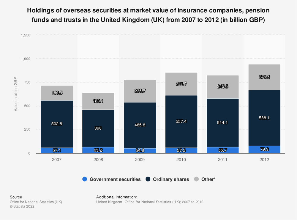 Statistic: Holdings of overseas securities at market value of insurance companies, pension funds and trusts in the United Kingdom (UK) from 2007 to 2012 (in billion GBP)  | Statista