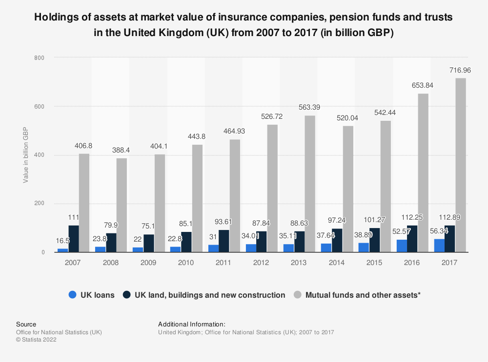 Statistic: Holdings of assets at market value of insurance companies, pension funds and trusts in the United Kingdom (UK) from 2007 to 2017 (in billion GBP) | Statista