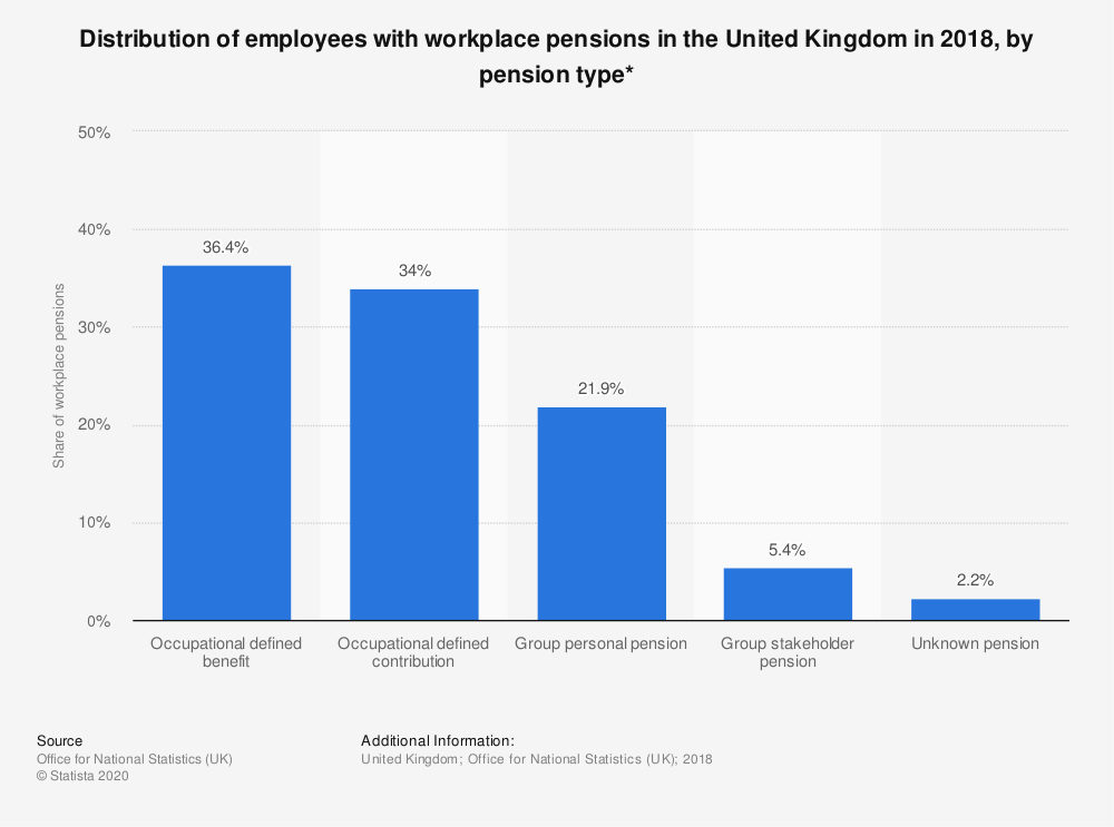 Statistic: Distribution of employees with workplace pensions in the United Kingdom in 2017, by pension type* | Statista